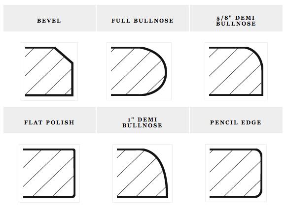 Standard Granite Edges for Pinterest